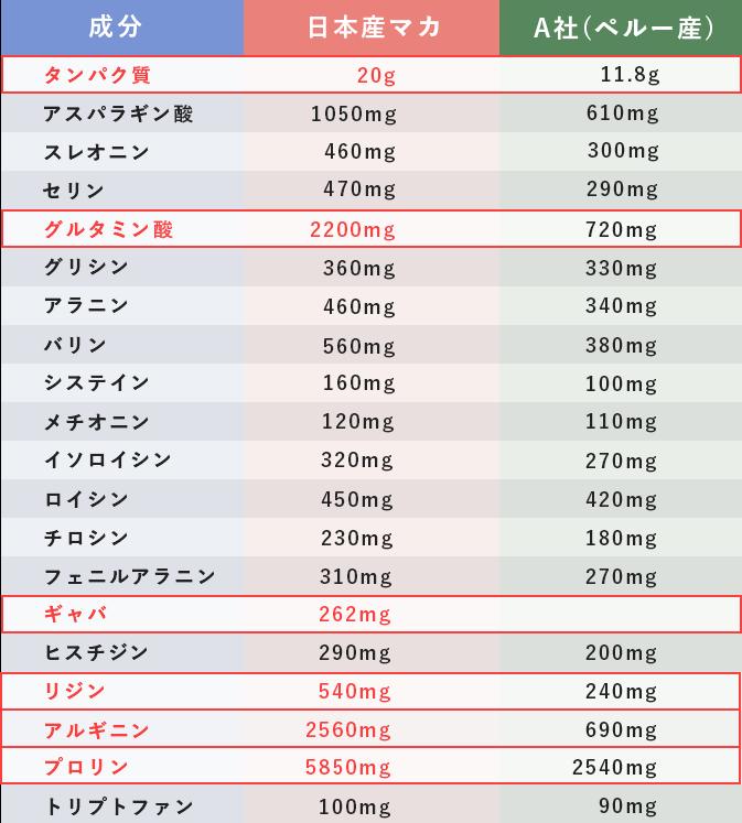 日本産マカとペルー産マカの成分比較表