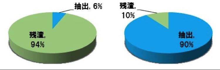一般的なエキス抽出とA・T・E製法による抽出の残渣量グラフ